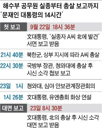 해수부 공무원 실종부터 총살 보고까지 '문재인 대통령의 14시간'