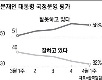 文지지율 32% 역대 최저… 40대서도 부정 평가가 긍정 앞서 - 조선일보