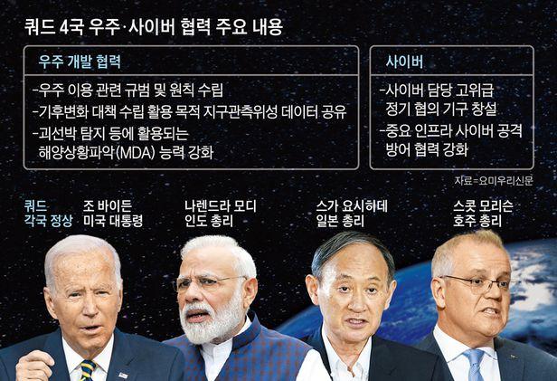 '쿼드(Quad)' 4개국의 우주·사이버 협력 주요 내용/조선일보DB