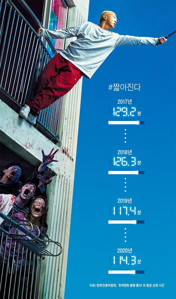 영화 '#살아있다'는 98분 길이지만 2020년 한국 영화 박스오피스 6위에 올랐다. 좀비로 변해가는 사람들 속에 고립된 남자(유아인)의 생존기다. /롯데엔터테인먼트