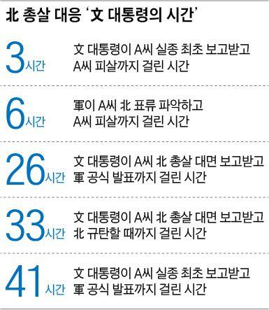 北 총살 대응 '文 대통령의 시간'