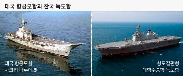 완쪽 사진은 의전 행사용으로 전락한 태국의 경항모. 오른쪽은 한국 해군 대형 상륙함 독도함.