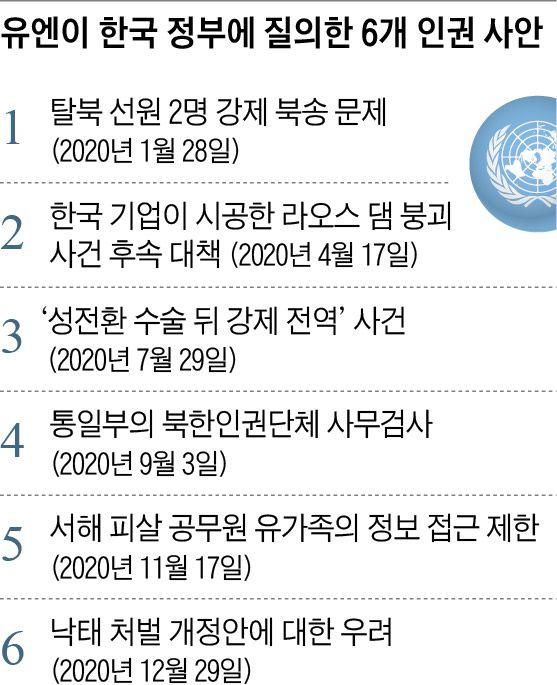 유엔이 한국 정부에 질의한 6개 인권 사안