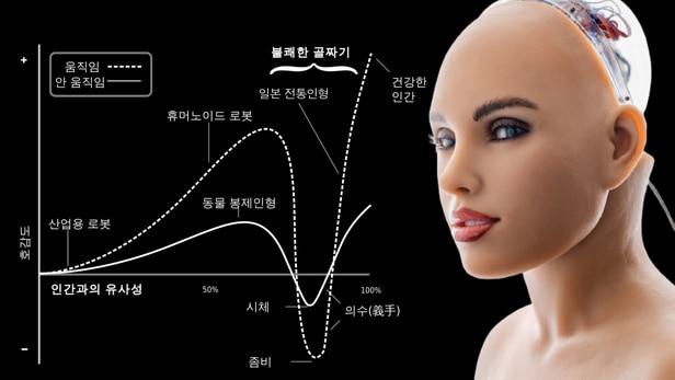 불쾌한 골짜기?…로봇이 인간을 어설프게 닮을수록 오히려 불쾌함이 증가한다는 일본 로봇공학자 모리 마사히로(森政弘)의 이론에 등장하는 심리학 용어. /그래프=위키백과