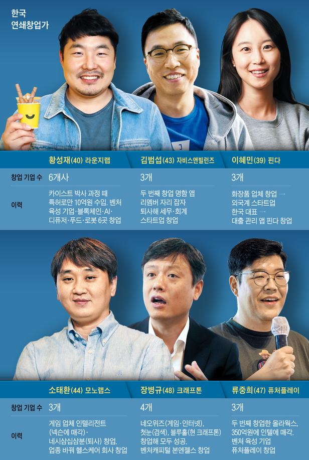 한국의 머스크를 꿈꾼다… 젊은 혁신가들 '멀티 창업'